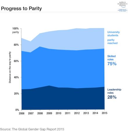 graphe progres parite WEF